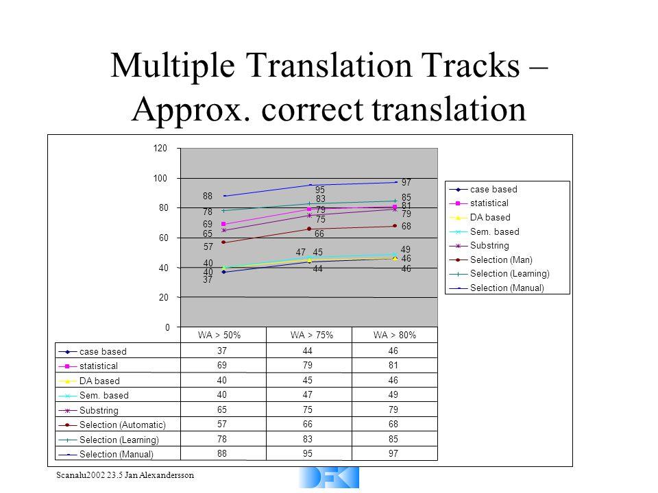 Scanalu2002 23.5 Jan Alexandersson Multiple Translation Tracks – Approx. correct translation 37 44 46 69 79 81 40 45 46 40 47 49 65 75 79 57 66 68 78