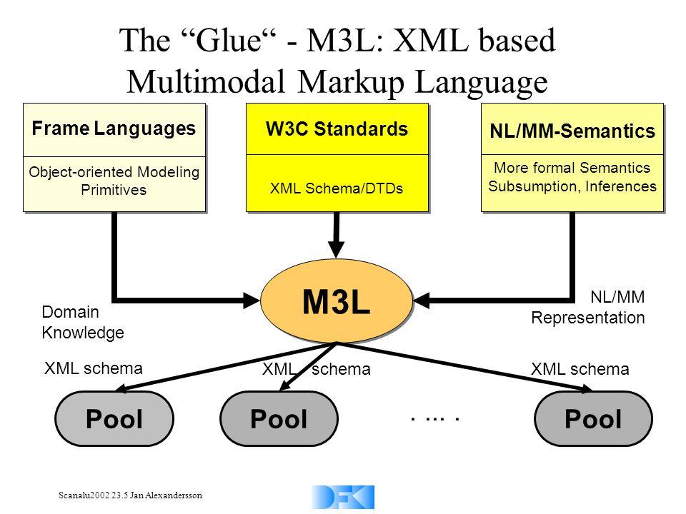 Scanalu2002 23.5 Jan Alexandersson Frame Languages Object-oriented Modeling Primitives Frame Languages Object-oriented Modeling Primitives NL/MM-Seman