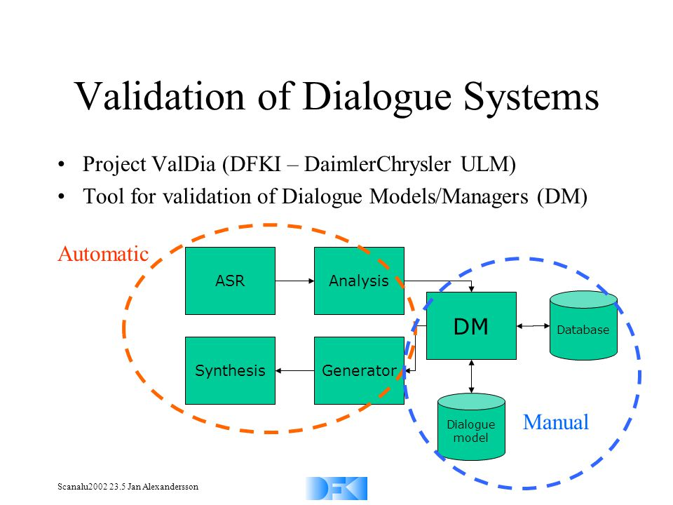Scanalu2002 23.5 Jan Alexandersson Validation of Dialogue Systems Analysis Generator Database DM ASR Synthesis Dialogue model Project ValDia (DFKI – D