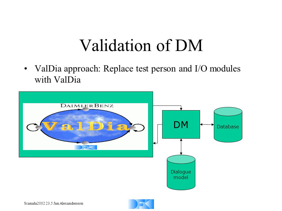 Scanalu2002 23.5 Jan Alexandersson Validation of DM ValDia approach: Replace test person and I/O modules with ValDia Database DM Analysis Generator ASR Synthesis Dialogue model