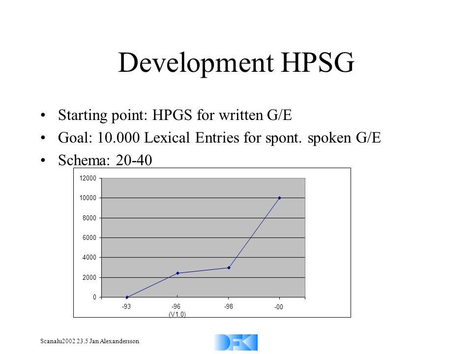 Scanalu2002 23.5 Jan Alexandersson Development HPSG Starting point: HPGS for written G/E Goal: 10.000 Lexical Entries for spont. spoken G/E Schema: 20