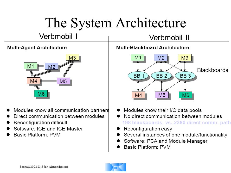 Scanalu2002 23.5 Jan Alexandersson The System Architecture M1 M2M3 M5 M6M4 BB 2BB 1 BB 3 M1 M2 M3 M4 M5 M6 Verbmobil I Verbmobil II Multi-Agent ArchitectureMulti-Blackboard Architecture Modules know all communication partners Direct communication between modules Reconfiguration difficult Software: ICE and ICE Master Basic Platform: PVM Modules know their I/O data pools No direct communication between modules 198 blackboards vs.
