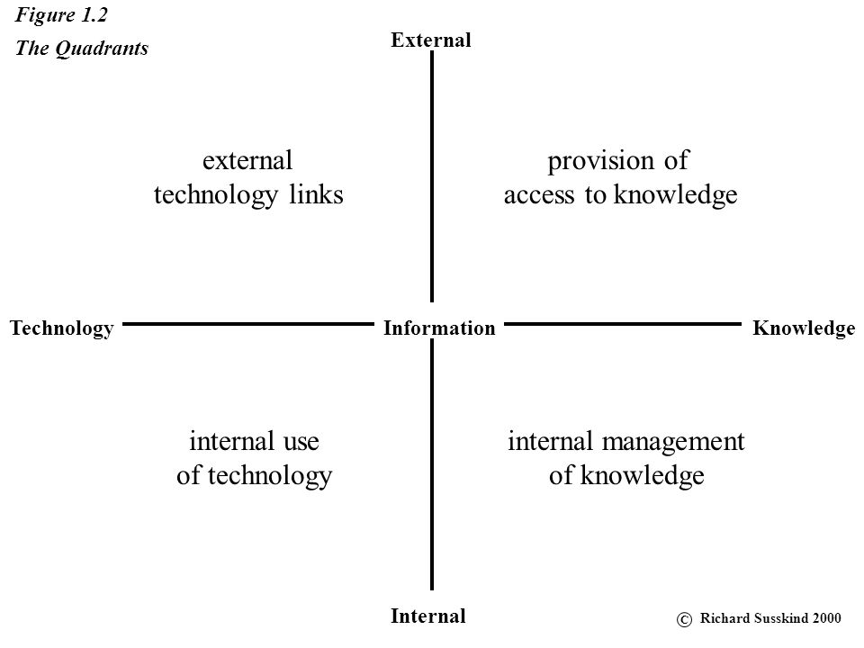 External KnowledgeTechnology Internal Information Figure 1.1 The Grid Richard Susskind 2000 C