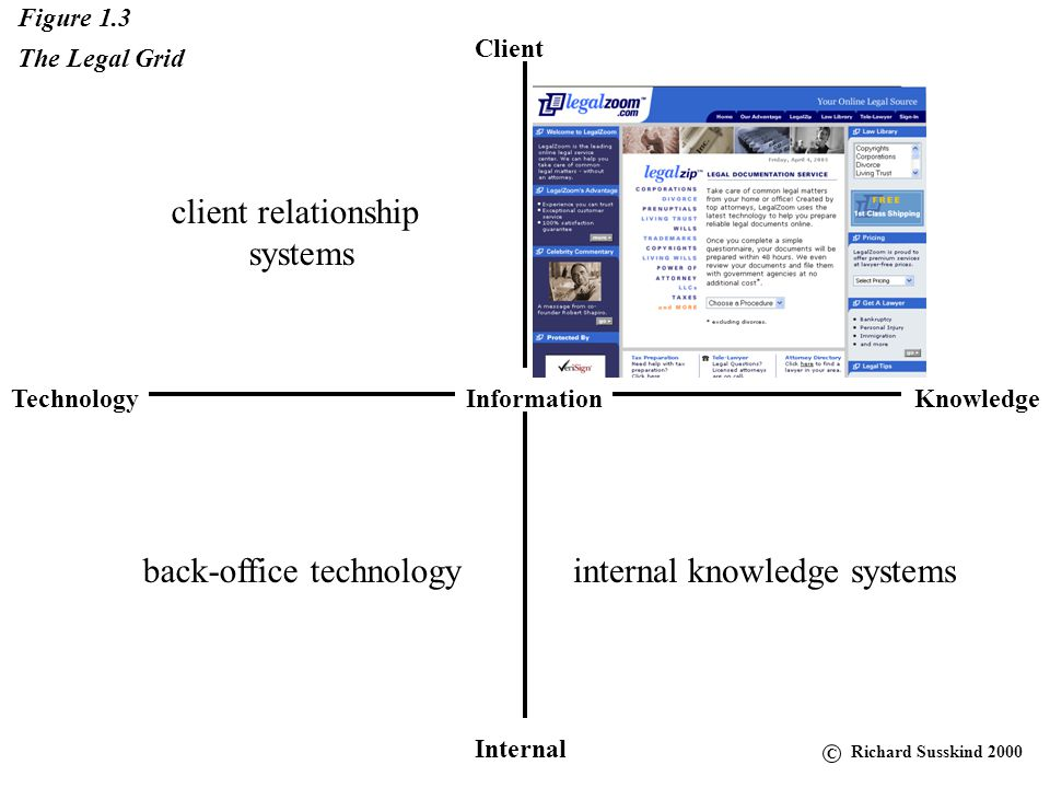 Client KnowledgeTechnology Internal Information Figure 1.3 The Legal Grid client relationship systems back-office technologyinternal knowledge systems online legal services C Richard Susskind 2000
