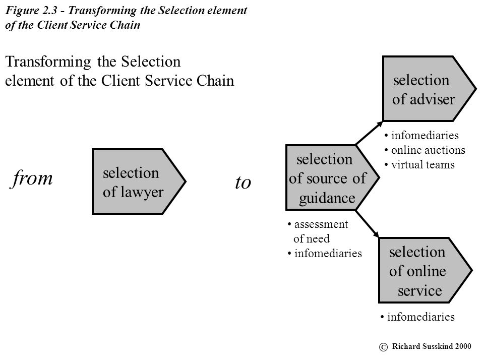 Figure 2.2 - Transforming the Service element of the Client Service Chain unbundled services online service consultative advice commoditized latent market multi-disciplinary high-end, traditional project management document management legal research strategy Transforming the Service element of the Client Service Chain from consultative advice to C Richard Susskind 2000