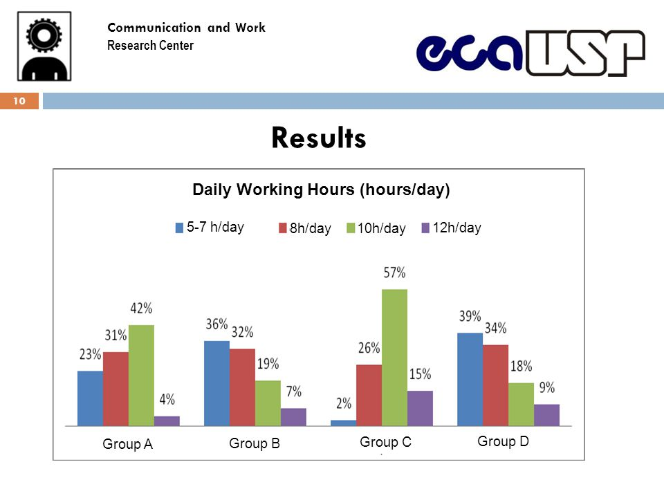 Results 10 Daily Working Hours (hours/day) 5-7 h/day 8h/day10h/day 12h/day Group A Group B Group C Group D Communication and Work Research Center