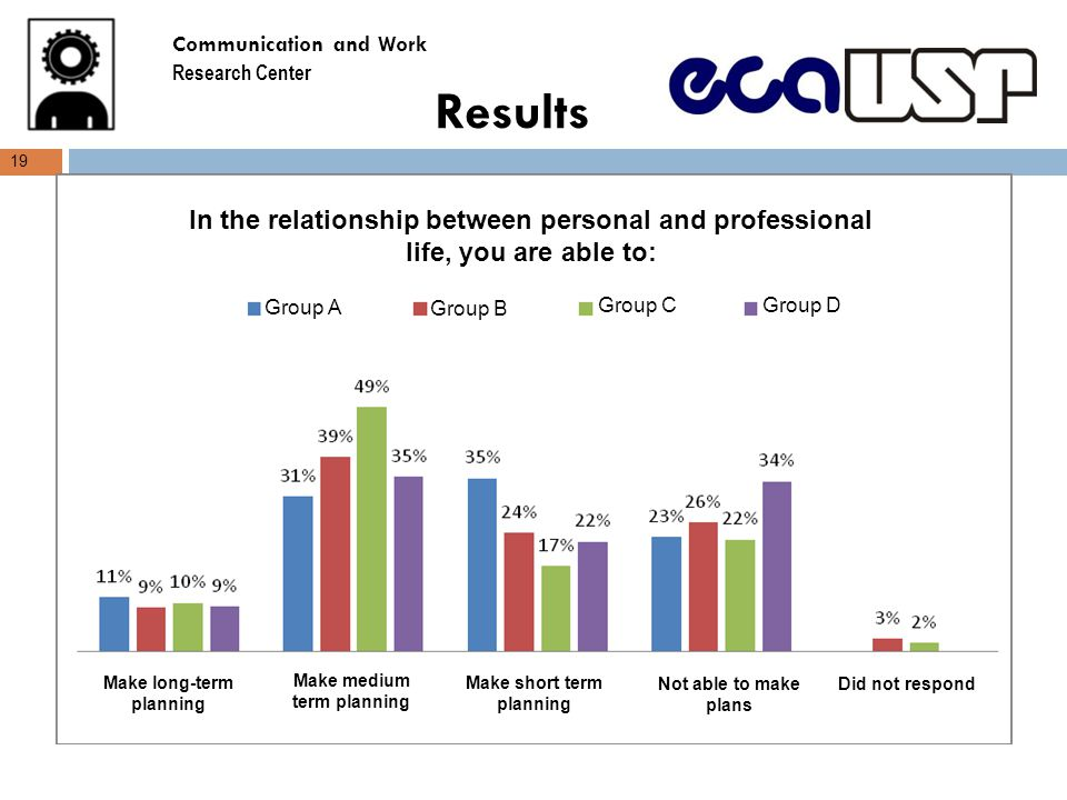 Results 19 In the relationship between personal and professional life, you are able to: Group A Group B Group CGroup D Make long-term planning Make medium term planning Make short term planning Not able to make plans Did not respond Communication and Work Research Center