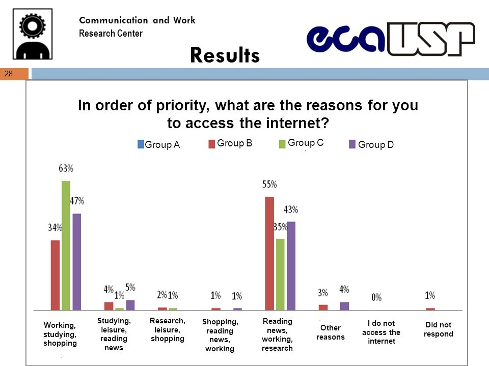 Results 28 In order of priority, what are the reasons for you to access the internet.