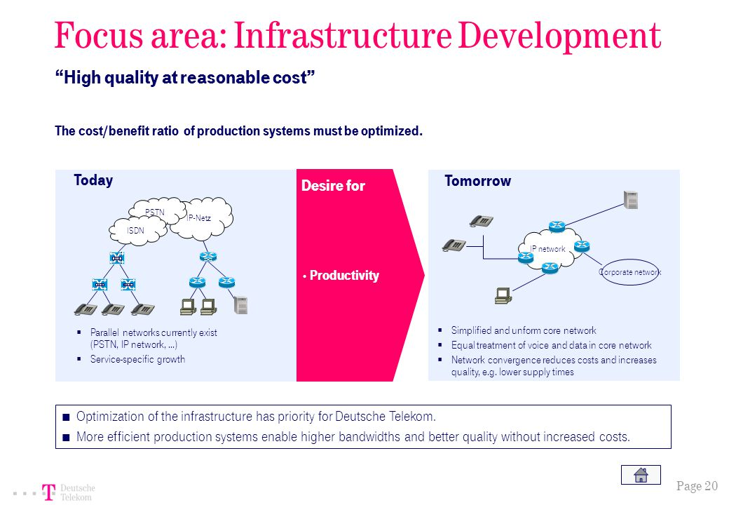 Page 20 IP network Focus area: Infrastructure Development High quality at reasonable cost The cost/benefit ratio of production systems must be optimized.