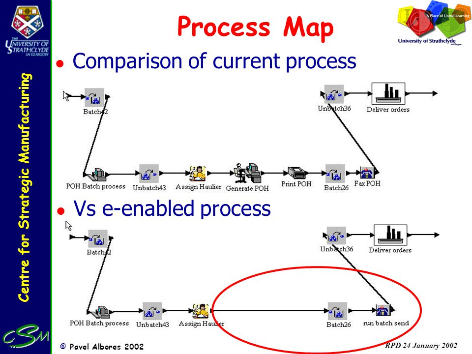 Centre for Strategic Manufacturing © Pavel Albores 2002 RPD 24 January 2002 Process Map l Comparison of current process l Vs e-enabled process