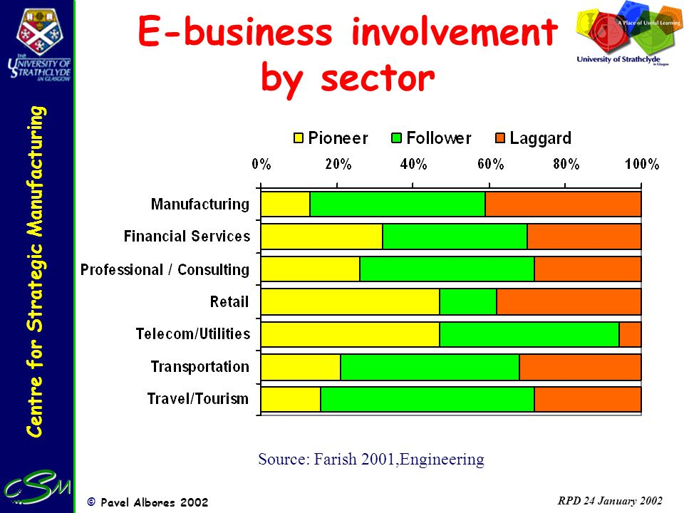 Centre for Strategic Manufacturing © Pavel Albores 2002 RPD 24 January 2002 E-business involvement by sector Source: Farish 2001,Engineering