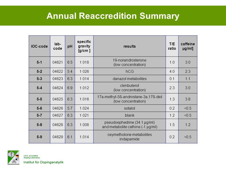 Annual Reaccredition Summary IOC-code lab- code pH specific gravity [g/cm ] results T/E ratio caffeine µg/ml] 5-1046216.51 018 19-norandrosterone (low