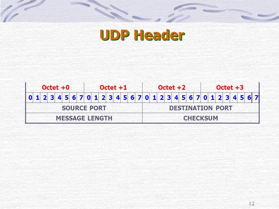 12 UDP Header Octet +0Octet +1Octet +2Octet +3 01234567012345670123456701234567 SOURCE PORTDESTINATION PORT MESSAGE LENGTHCHECKSUM