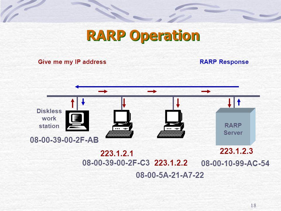 18 RARP Operation Give me my IP addressRARP Response Diskless work station RARP Server 08-00-39-00-2F-C3 08-00-10-99-AC-54 08-00-5A-21-A7-22 223.1.2.1