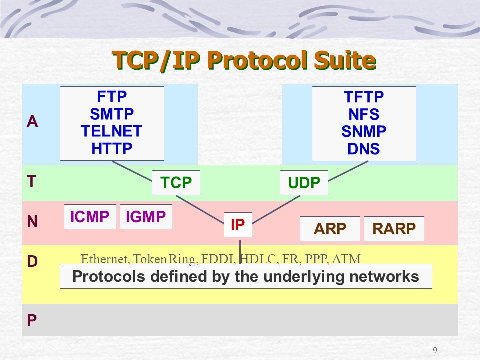 9 TCP/IP Protocol Suite D N T A ICMPIGMP RARPARP FTP SMTP TELNET HTTP TFTP NFS SNMP DNS TCP UDP IP Protocols defined by the underlying networks P Ethe