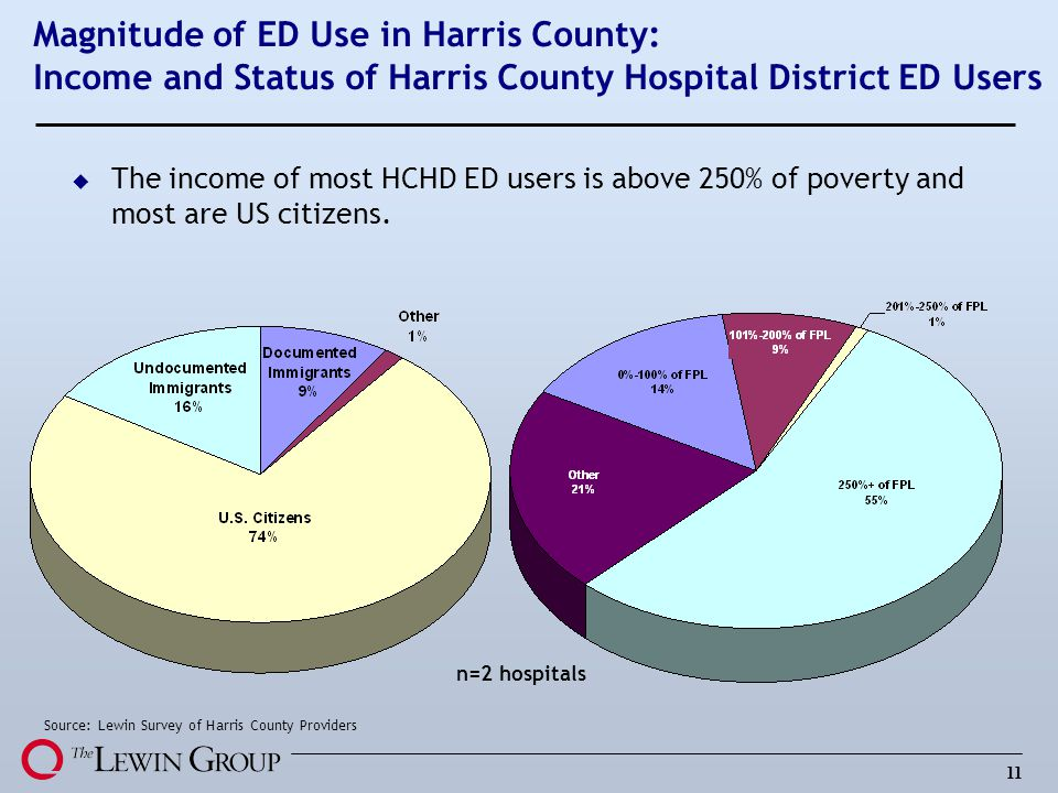 11 Magnitude of ED Use in Harris County: Income and Status of Harris County Hospital District ED Users u The income of most HCHD ED users is above 250% of poverty and most are US citizens.