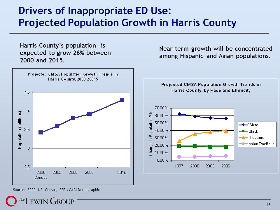 15 Drivers of Inappropriate ED Use: Projected Population Growth in Harris County Source: 2000 U.S. Census, ESRI/CACI Demographics Near-term growth wil