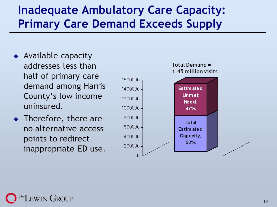 19 Inadequate Ambulatory Care Capacity: Primary Care Demand Exceeds Supply u Available capacity addresses less than half of primary care demand among