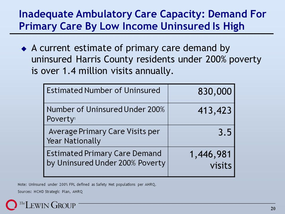 20 Inadequate Ambulatory Care Capacity: Demand For Primary Care By Low Income Uninsured Is High u A current estimate of primary care demand by uninsured Harris County residents under 200% poverty is over 1.4 million visits annually.