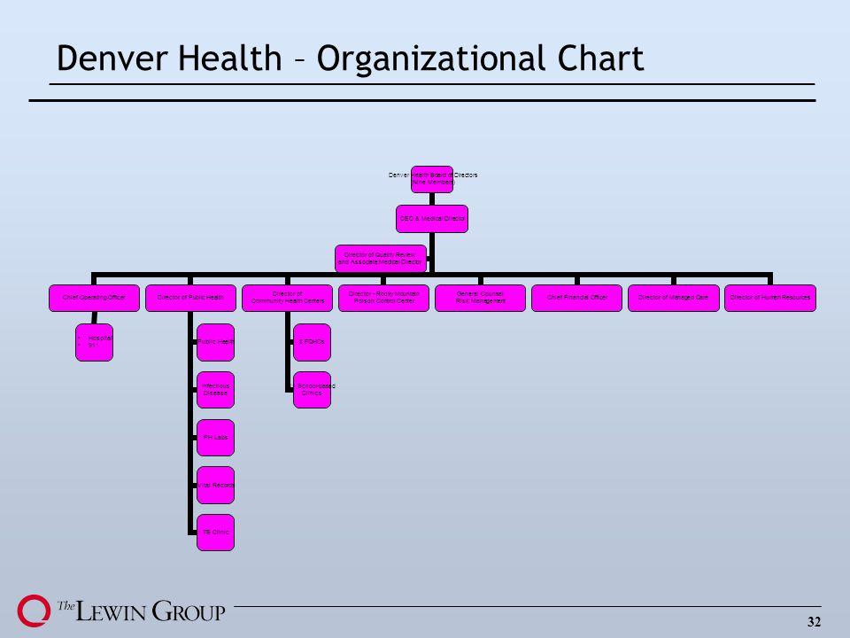 32 Denver Health – Organizational Chart