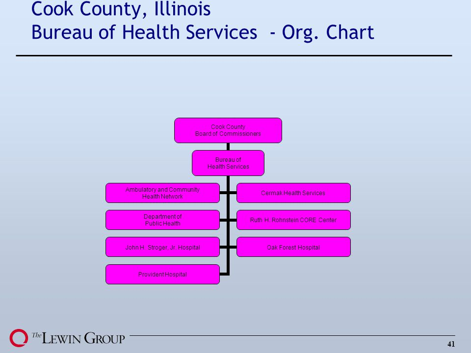 41 Cook County, Illinois Bureau of Health Services - Org. Chart Cook County Board of Commissioners Bureau of Health Services Ambulatory and Community