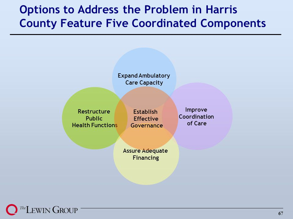 67 Options to Address the Problem in Harris County Feature Five Coordinated Components Improve Coordination of Care Restructure Public Health Functions Assure Adequate Financing Expand Ambulatory Care Capacity Establish Effective Governance