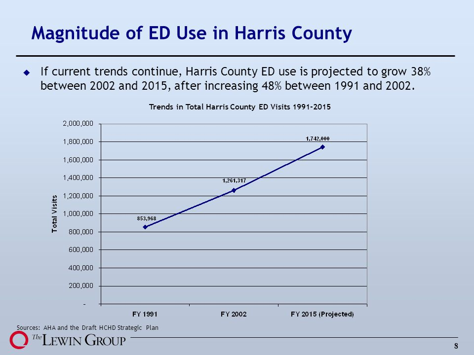8 Magnitude of ED Use in Harris County u If current trends continue, Harris County ED use is projected to grow 38% between 2002 and 2015, after increasing 48% between 1991 and 2002.