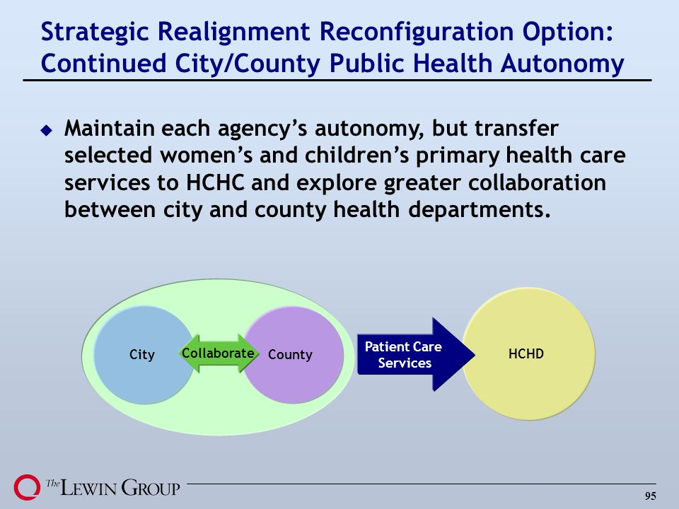 95 City County HCHD Patient Care Services Collaborate Strategic Realignment Reconfiguration Option: Continued City/County Public Health Autonomy u Maintain each agencys autonomy, but transfer selected womens and childrens primary health care services to HCHC and explore greater collaboration between city and county health departments.