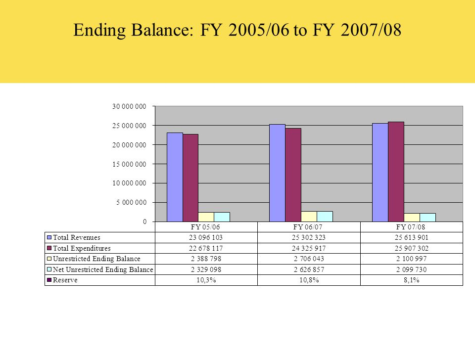 Ending Balance: FY 2005/06 to FY 2007/08