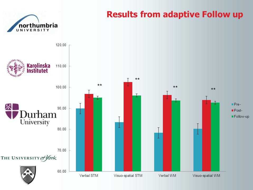Results from adaptive Follow up **