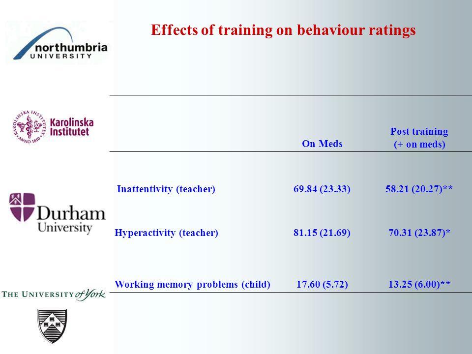 On Meds Post training (+ on meds) Inattentivity (teacher)69.84 (23.33)58.21 (20.27)** Hyperactivity (teacher)81.15 (21.69)70.31 (23.87)* Working memory problems (child)17.60 (5.72)13.25 (6.00)** Effects of training on behaviour ratings