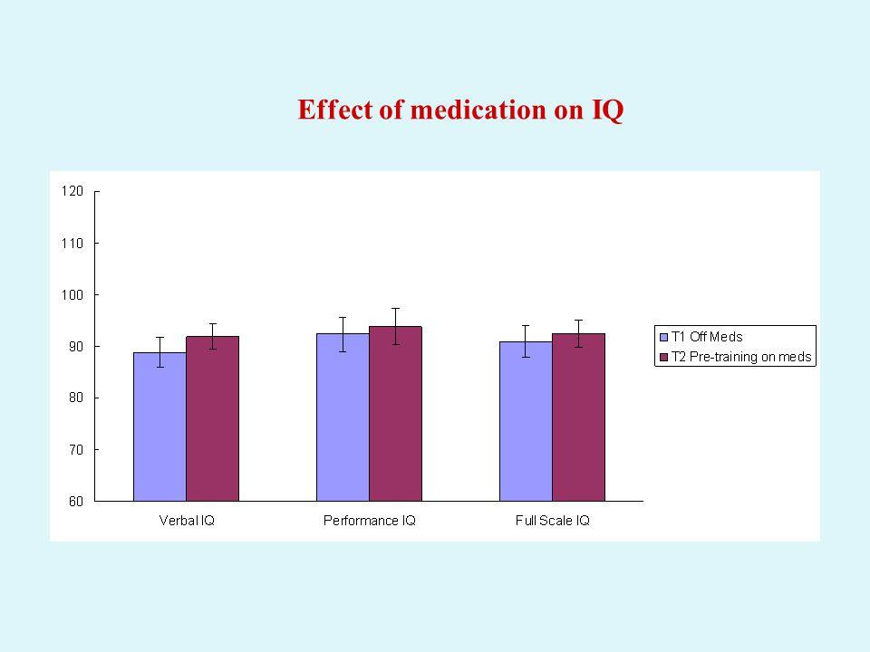 Effect of medication on IQ
