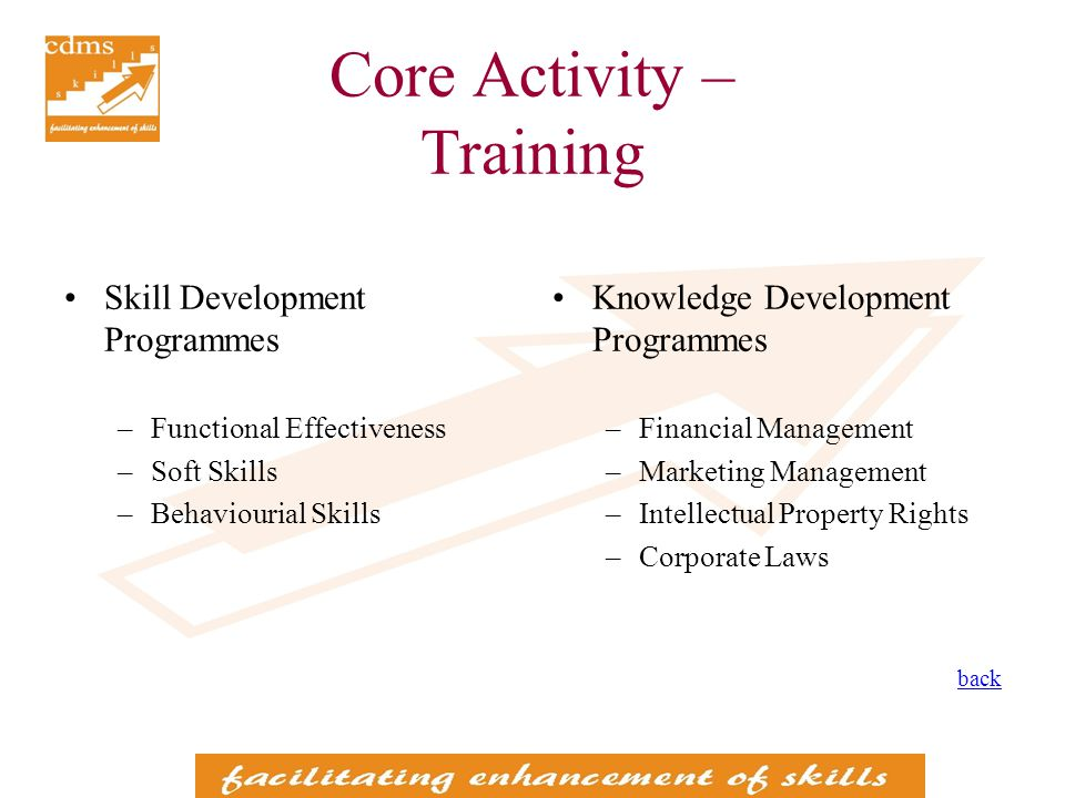 Core Activity – Training Skill Development Programmes –Functional Effectiveness –Soft Skills –Behaviourial Skills Knowledge Development Programmes –Financial Management –Marketing Management –Intellectual Property Rights –Corporate Laws back