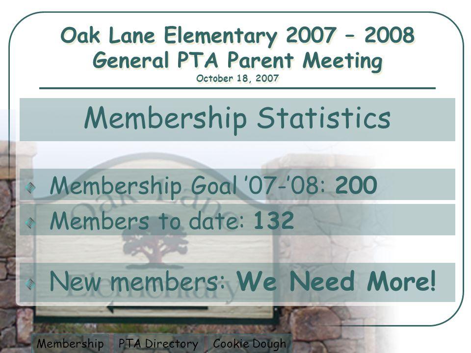 Membership Statistics Members to date: 132 Membership Goal 07-08: 200 PTA DirectoryCookie DoughMembership New members: We Need More.