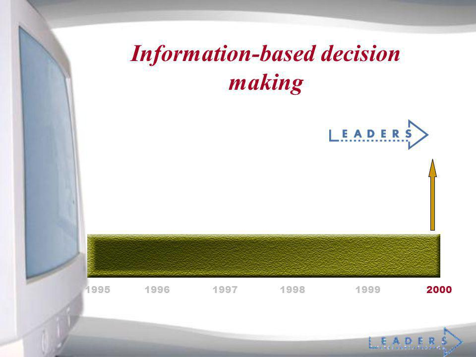 Information-based decision making 199519961997199819992000