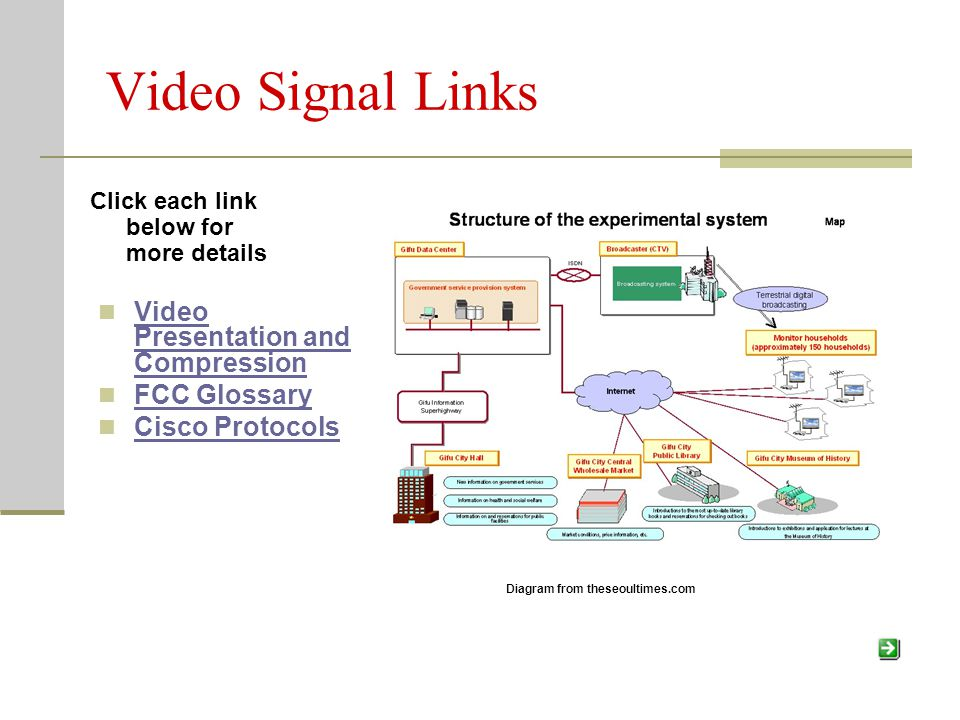 Video Signal Links Video Presentation and Compression Video Presentation and Compression FCC Glossary Cisco Protocols Diagram from theseoultimes.com Click each link below for more details