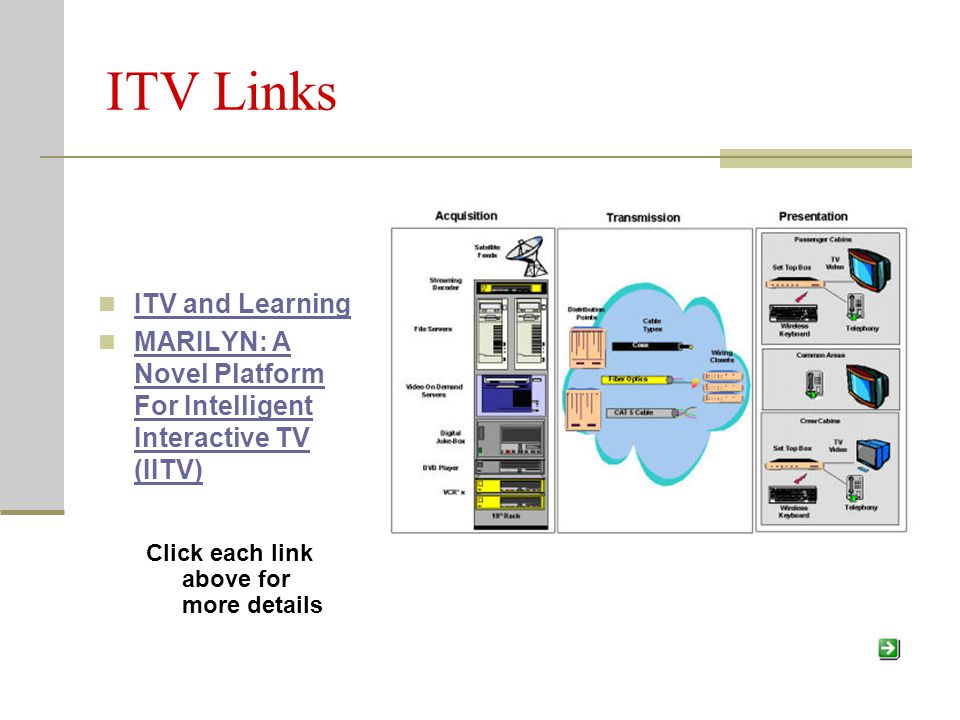 ITV Links ITV and Learning MARILYN: A Novel Platform For Intelligent Interactive TV (IITV) MARILYN: A Novel Platform For Intelligent Interactive TV (I