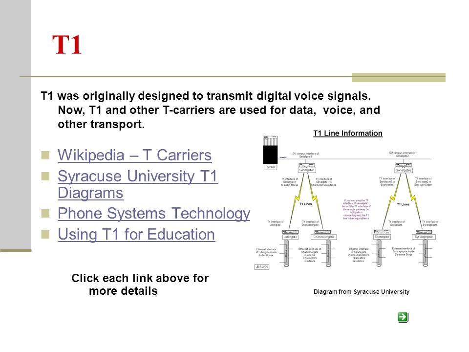 T1 Wikipedia – T Carriers Syracuse University T1 Diagrams Syracuse University T1 Diagrams Phone Systems Technology Using T1 for Education T1 was originally designed to transmit digital voice signals.