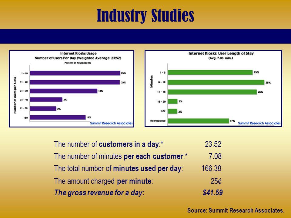 Industry Studies Source: Summit Research Associates.