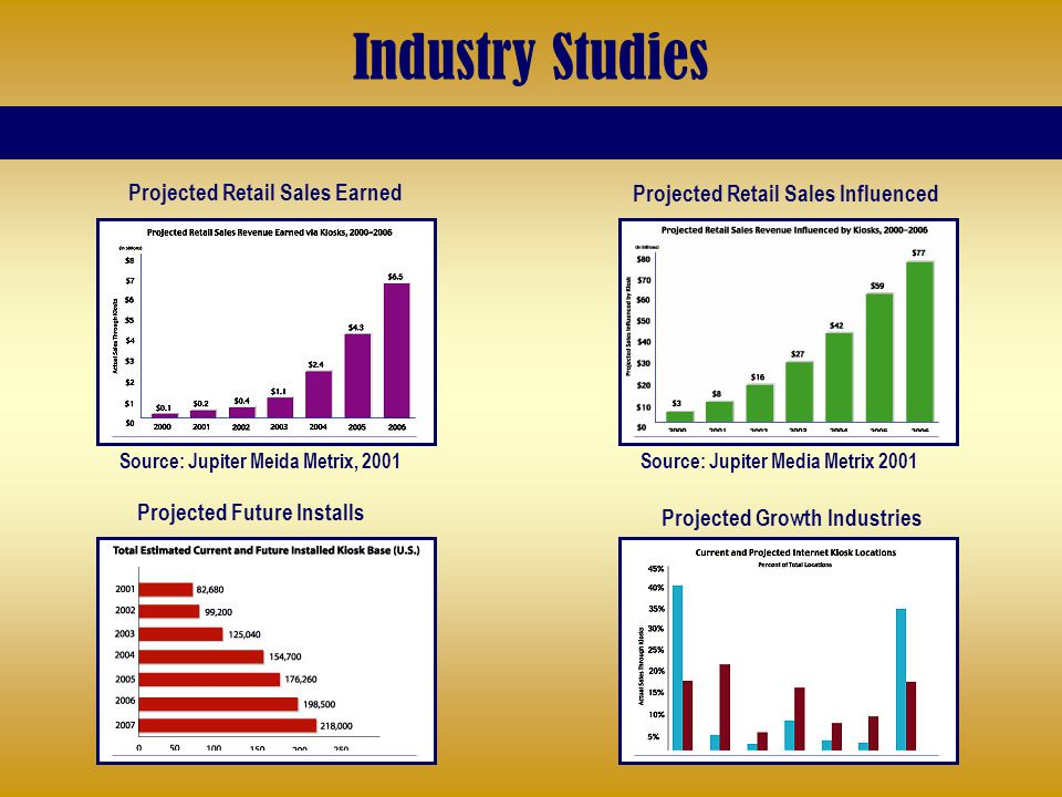 Source: Jupiter Media Metrix 2001 Projected Retail Sales Influenced Source: Jupiter Meida Metrix, 2001 Projected Retail Sales Earned Projected Future Installs Projected Growth Industries Industry Studies