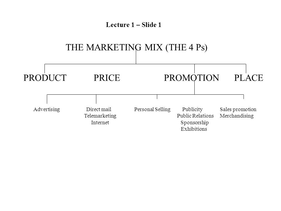 THE MARKETING MIX (THE 4 Ps) PRODUCTPRICEPROMOTIONPLACE Advertising Direct mail Personal Selling Publicity Sales promotion Telemarketing Public Relations Merchandising Internet Sponsorship Exhibitions Lecture 1 – Slide 1