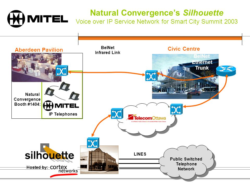 Natural Convergence Booth #1404: Natural Convergences Silhouette Voice over IP Service Network for Smart City Summit 2003 Hosted by: LINES Civic Centre IP Telephones Aberdeen Pavilion BelNet Ethernet Trunk Public Switched Telephone Network BelNet Infrared Link