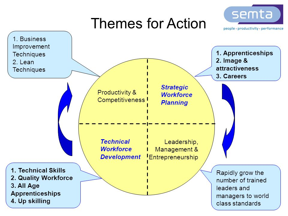Productivity & Competitiveness Strategic Workforce Planning Technical Workforce Development Leadership, Management & Entrepreneurship 1. Business Impr