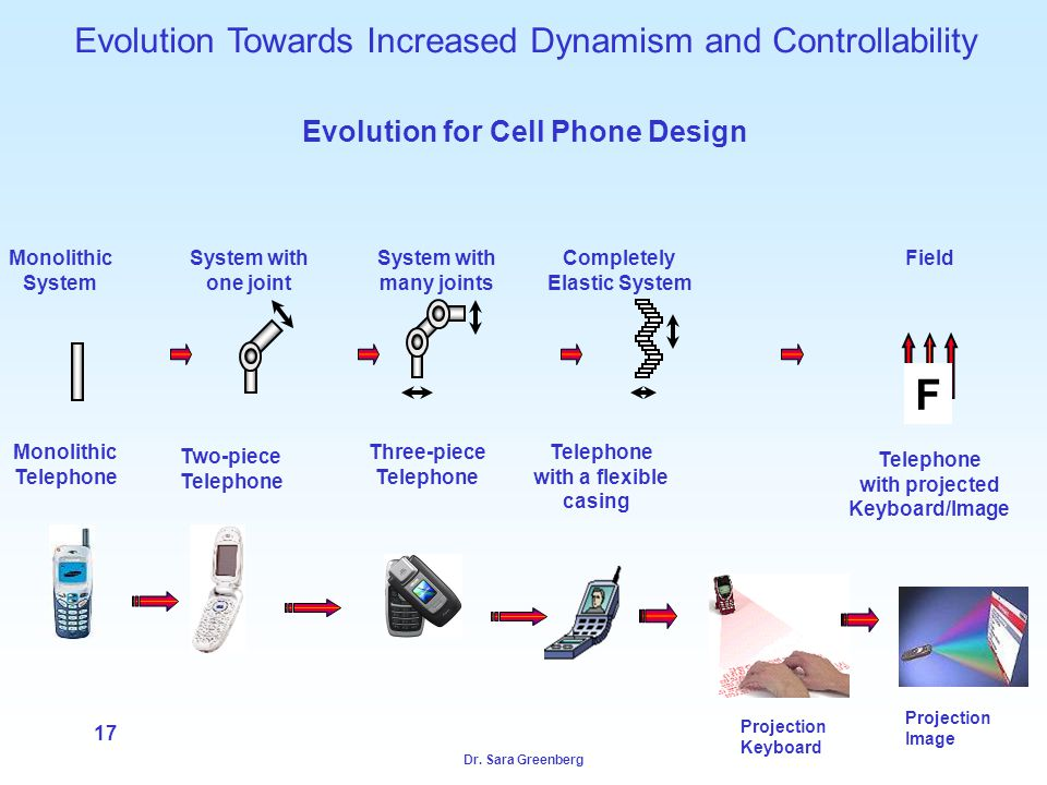 Dr. Sara Greenberg 17 Projection Keyboard Projection Image Evolution Towards Increased Dynamism and Controllability Evolution for Cell Phone Design Mo