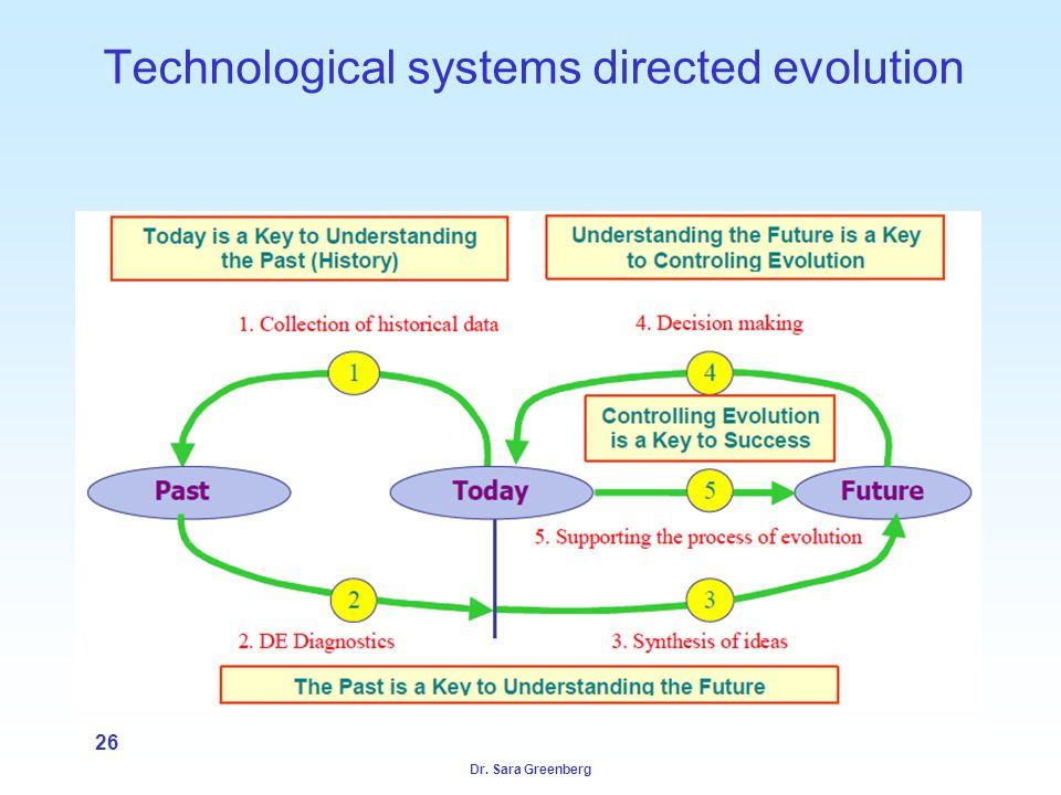 Dr. Sara Greenberg 26 Technological systems directed evolution