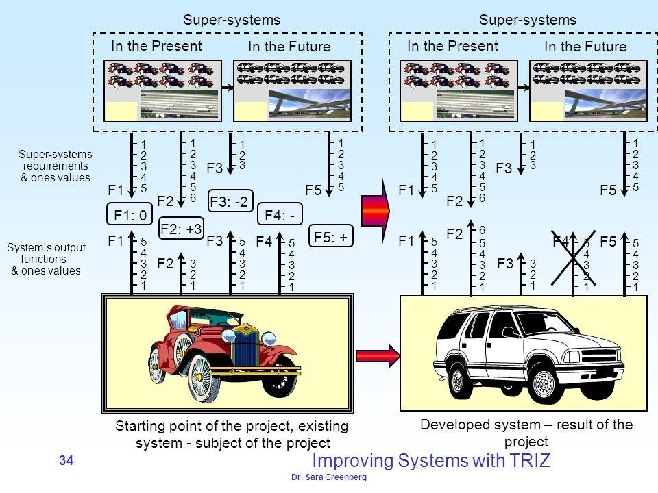 Dr. Sara Greenberg 34 Super-systems In the Present In the Future F1 1 2 3 4 5 5 4 3 2 1 F2 1 2 3 5 4 3 2 1 6 F3 1 2 3 4 5 3 2 1 F4 1 2 3 4 5 F5 5 4 3