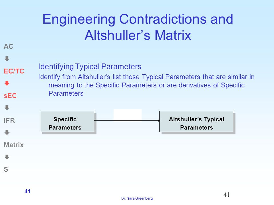 Dr. Sara Greenberg 41 Engineering Contradictions and Altshullers Matrix Identifying Typical Parameters Identify from Altshullers list those Typical Pa