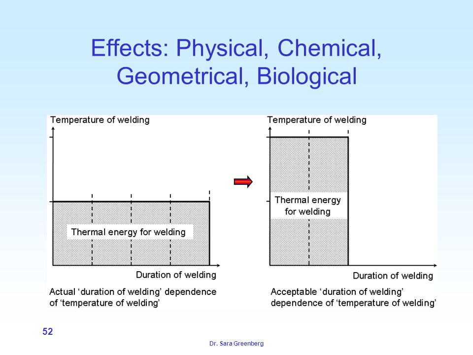 Dr. Sara Greenberg 52 Effects: Physical, Chemical, Geometrical, Biological