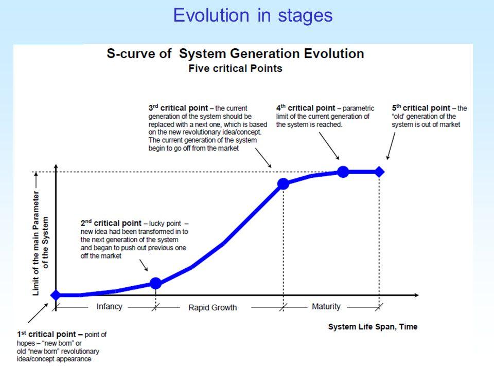 Dr. Sara Greenberg 7 Evolution in stages