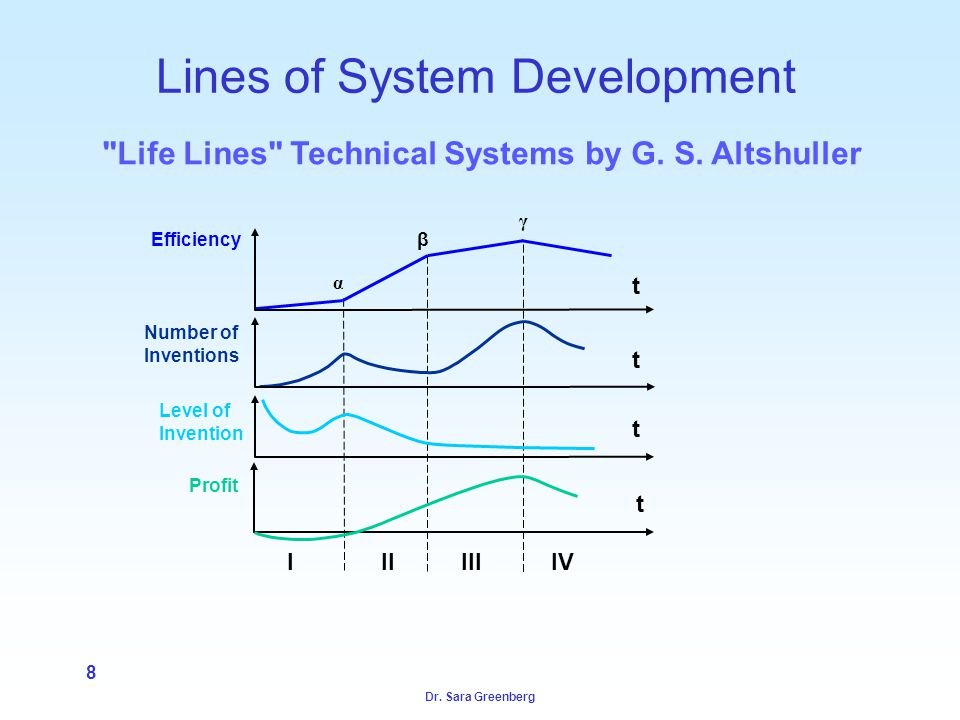 Dr. Sara Greenberg 8 Lines of System Development